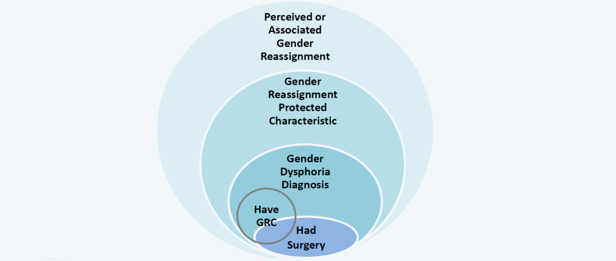 Diagram showing the coverage of the protected characteristic of gender reassignment